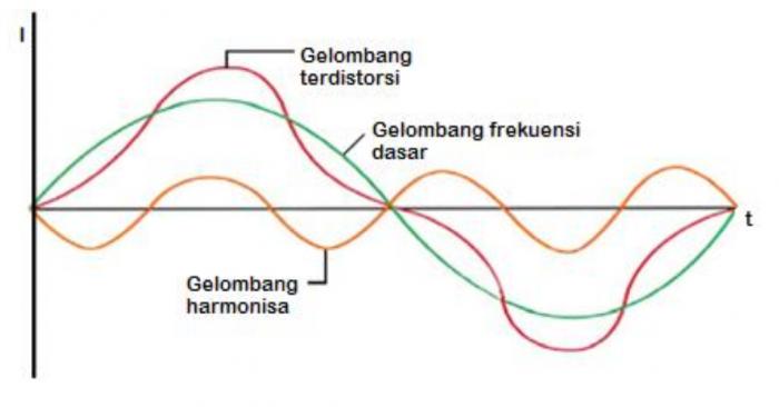 Harmonisa : Definisi, Akibat, Standar, dan Cara Mengatasinya